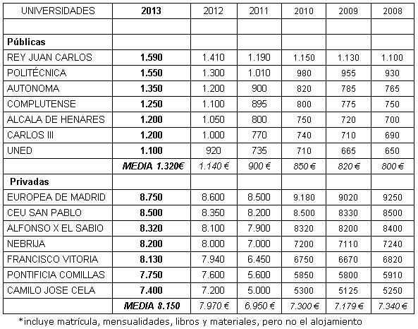 Comparación de los costos de las universidades públicas de Madrid