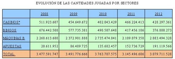 cantidades Gráfico jugados en Madrid por el sector.